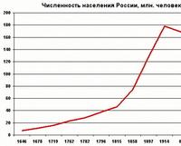 Численность населения России