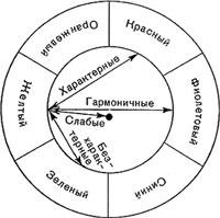 Схема гармонии цвета по Гете